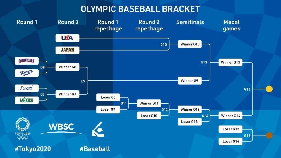 東京オリンピック 野球トーナメント表1