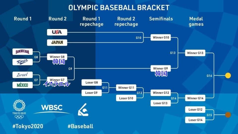 東京オリンピック 野球トーナメント表2