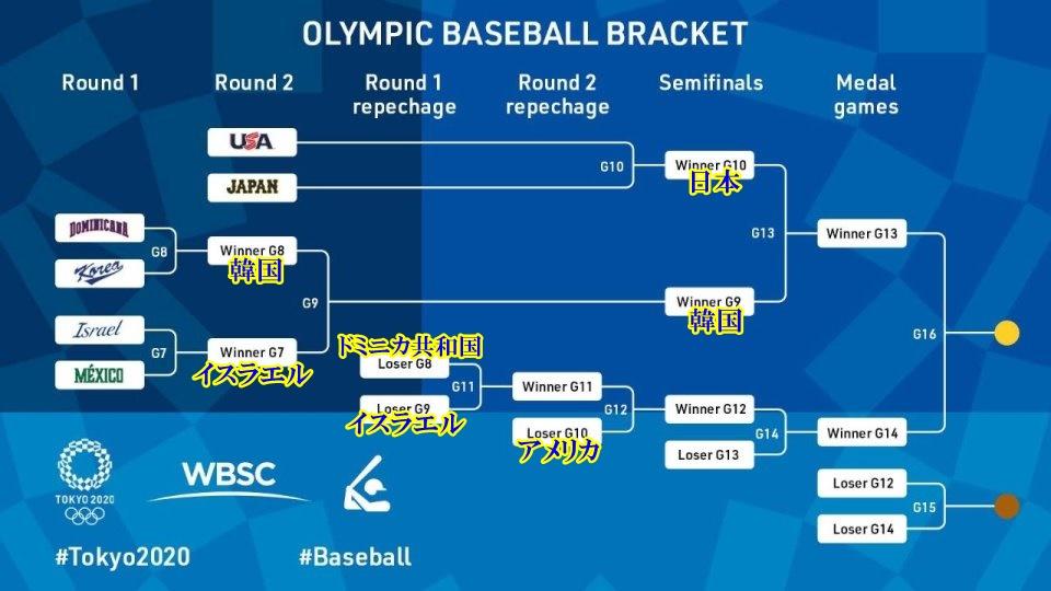 東京オリンピック 野球トーナメント表3