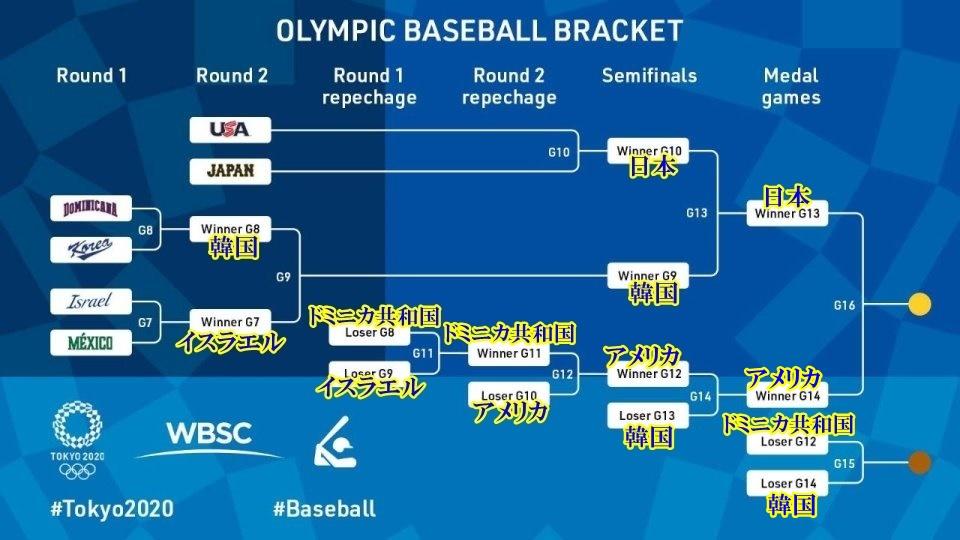 東京オリンピック 野球トーナメント表4-2