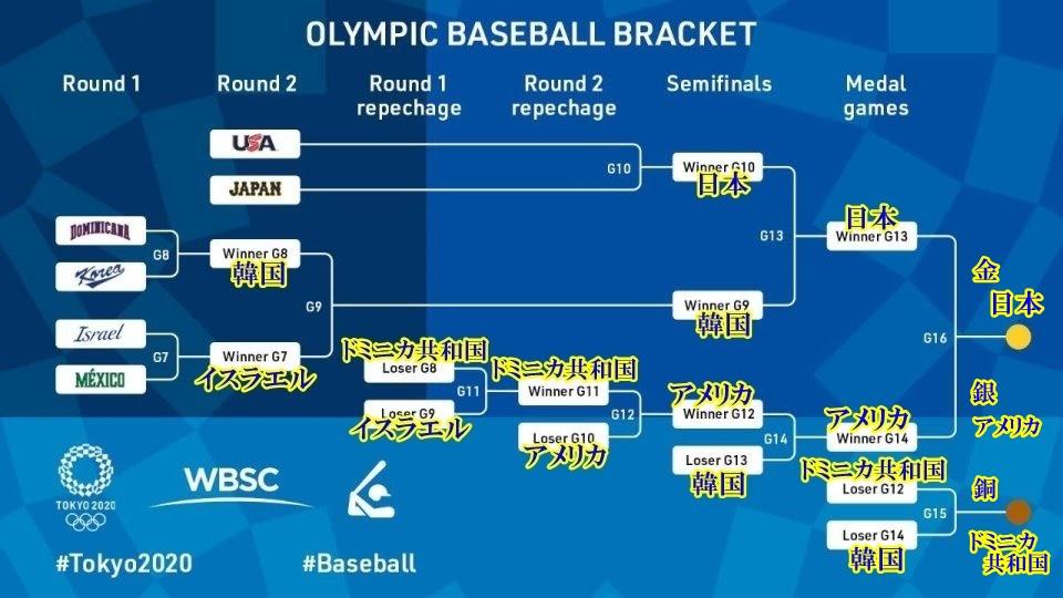 東京オリンピック 野球トーナメント表4-3