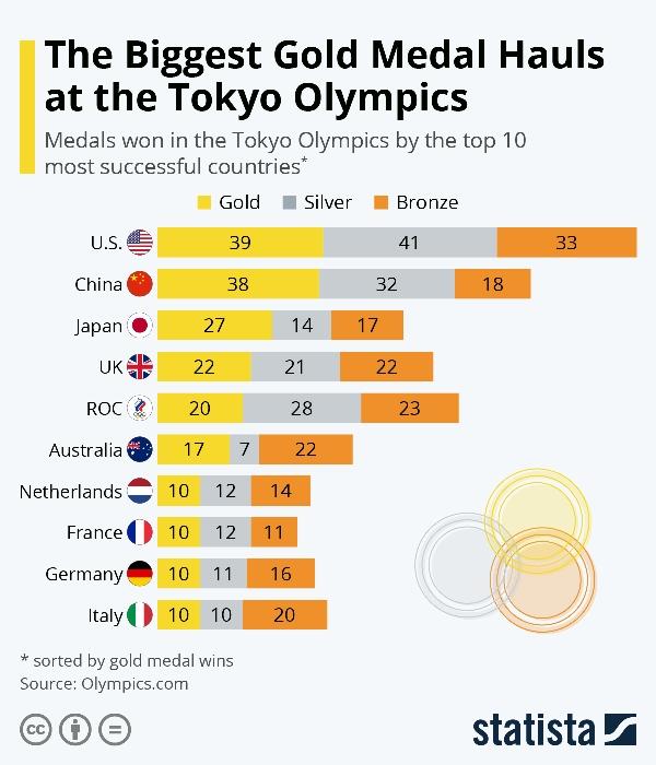 東京オリンピック2020 国別獲得メダル数